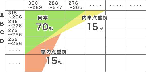 内申ランク・当日点相関表のイメージグラフ