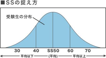 「SSの捉え方」のイメージグラフ