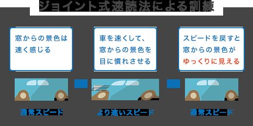 ジョイント式速読法による訓練のイメージ画像