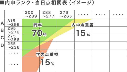 内申ランク・当日点相関表(イメージ)図