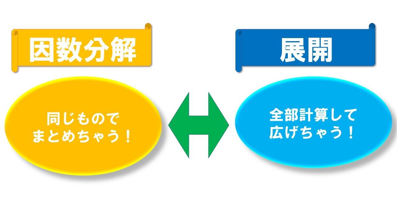 展開⇔因数分解の関係